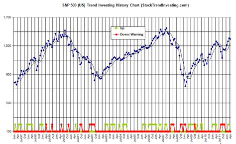S&p 500 Performance History And Month-end Trend Signal