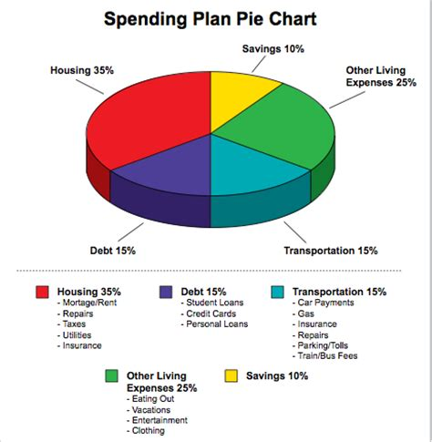 personal finance chart good nues spending plan pie chart