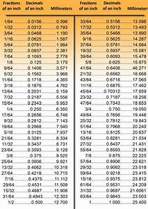 Metric  Decimal Conversion Chart