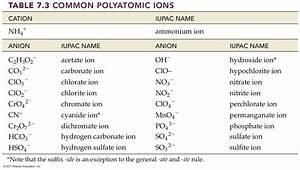 Opinions on polyatomic