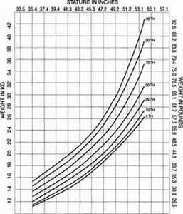 Pediatric Growth Chart Birth To 36 Months Body Mass Index Pediatric Nutrition Karel 39 S Nutrition Blog