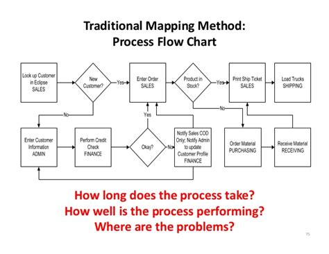traditional mapping method process flow chart  long