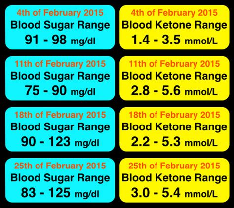 fasting ketosis  fat loss metabolic performance