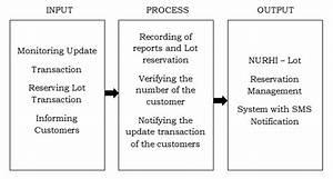 Lot Reservation Management System Capstone Project