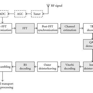 Dvb T Receiver Block Diagram by Functional Block Diagram Of A Dvb T H Receiver
