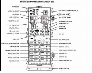 Ford Tauru Manual Fuse Box