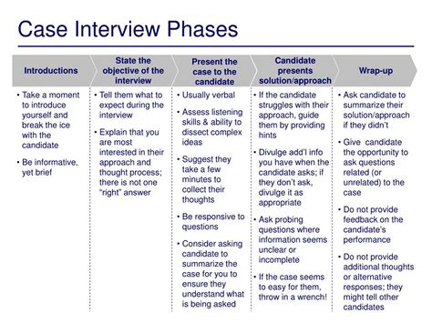 interview case ppt conducting case interviews powerpoint presentation