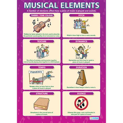 Leading musical theorists differ on how many elements of music exist: A1 Musical Elements Poster - HE1661825 | Hope Education