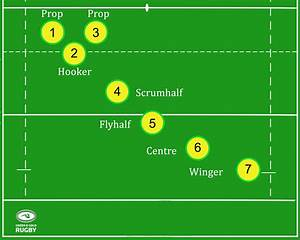Rugby Union Positions And Roles