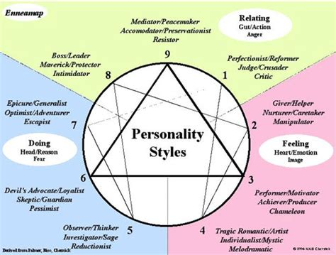 Enneagram Test by The Complete Guide To The Enneagram Personality Test