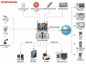 Geovision Surveillance System Diagram