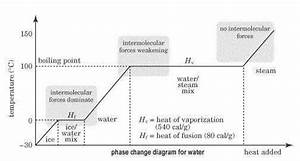 Phase Change Diagram Worksheet