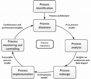 Business Process Management Life Cycle  Adapted From  54