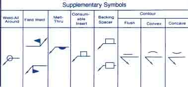 welding symbol guide charts  types