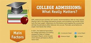 homeschool world news college admissions what really With college admission