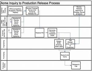 Business Process Improvement - The Organization U0026 39 S Lifeblood