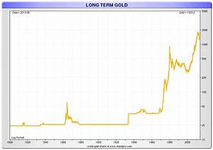 Us Inflation Chart 15 Gold And Silver Price Charts Till 2013 Gold Silver Worlds