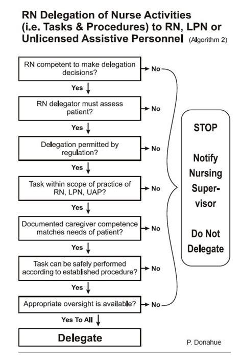 algorithm  accept  reject  assignment nursing