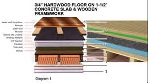 Hardwood Flooring Types Wood