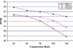 Psnr  Db  Versus Compression Ratio For Hybrid  Jpeg And