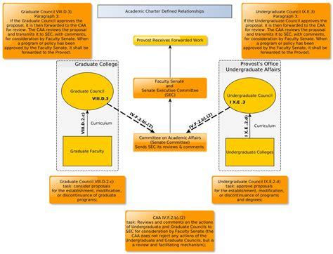 curriculum proposal process