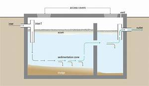 How Septic Tanks Work And When To Empty Them   U2013 Waste