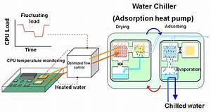 Fujitsu Develops Cooling Technology That Utilizes A Cpu U0026 39 S