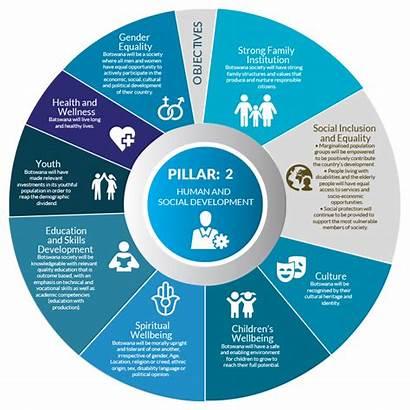 Development Human Social 2036 Botswana Pillar Vision