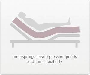 what types of mattresses work best with adjustable beds With bed pressure points