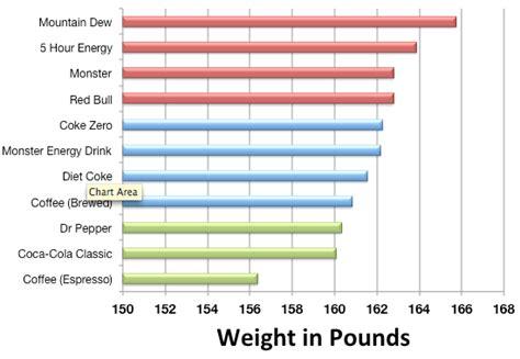 Mountain Dew Drinkers Are Heaviest, Espresso Drinkers Lightest