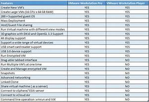 Comparison between VMware Workstation pro and VMware ...