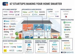 Smart Home Control : smart home market map 67 startups in home automation smart appliances and more ~ Watch28wear.com Haus und Dekorationen