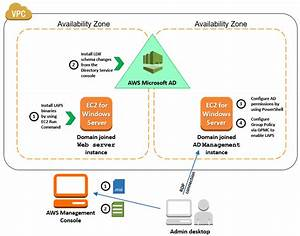 How To Deploy Local Administrator Password Solution With