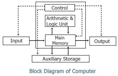 Block Diagram Computer With Description