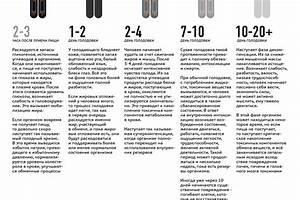 Исследование рынка средств для похудения в Санкт-Петербурге. Журнал. 2c3aa6c4fac