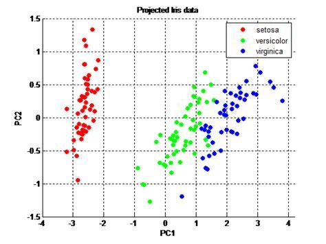 matlab ceil to nearest 10 matlab knn on pca data stack overflow