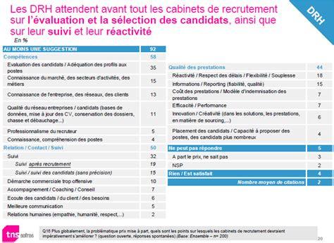 cabinets de recrutement appr 233 ci 233 s mais peuvent mieux faire sondage experis tns sofres
