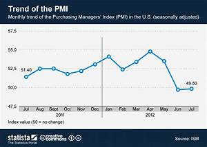 Chart: Trend of the PMI | Statista