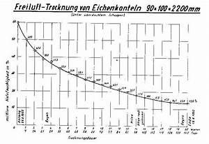 Holz Schnell Trocknen : trocknungszeiten holzwurm page holz mit know how ~ Frokenaadalensverden.com Haus und Dekorationen