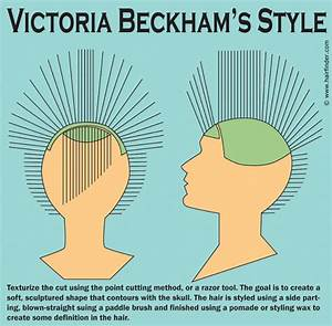 How To Create Victoria Beckham U0026 39 S Short Hairstyle