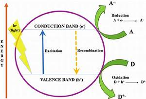 A Schematic Representation Of Photocatalytic Mechanism