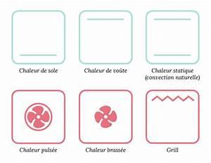 Chaleur Tournante Ou Pulsée : les diff rents types de fours aline bianca cuisine ~ Premium-room.com Idées de Décoration