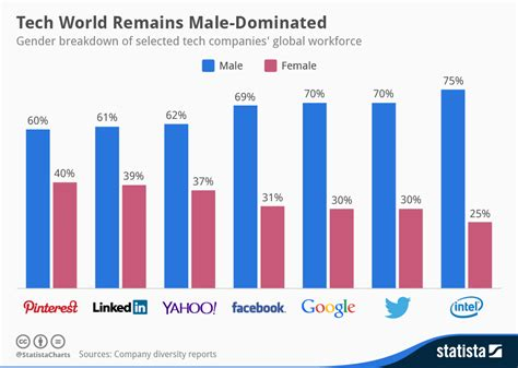 chart tech world remains male dominated statista