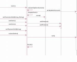 Sequence Diagram For The Place Order Use Case Example