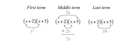Factoring Trinomials Of The Form X2 Bx C Worksheet Resultinfos