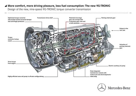 Mercedes Launches Speed Gearbox Automiddleeast