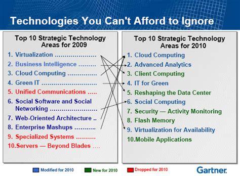 gartner s top 10 strategic gartner cloud computing analytics top 2010 strategic gartner brace yourself for cloud computing cnet