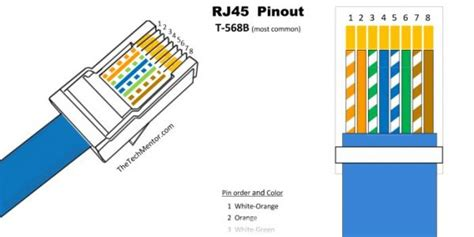 Rj45 Diagram Cat5 by Easy Rj45 Wiring With Rj45 Pinout Diagram Steps And
