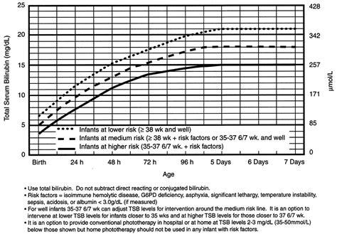 Normal Newborn Bilirubin Levels Chart Olalapropxco