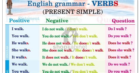 Englishmania The Simple Present  Check What You Know